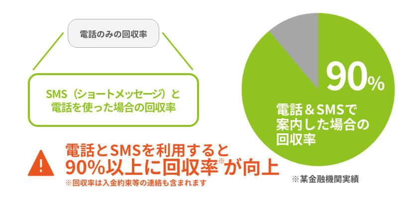 電話とSMSを利用すると、90%以上に回収率が向上(回収率には入金約束等の連絡も含まれます)
